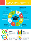Education Learn Infographics