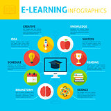 Electronic Learning Concept Infographics