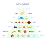 Eating pyramid concept