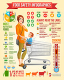 Food safety infographics. Mother with son sitting in shopping cart vector illustration. Infographic vector set with icons and design elements.