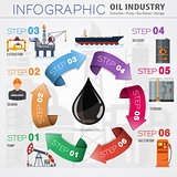 Oil industry Infographics