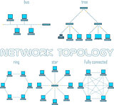 Vector computer network topologies set
