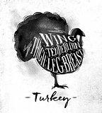 Turkey cutting scheme