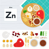 Products with vitamin Zn