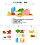 Standard food diet