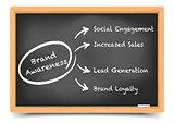 Blackboard Brand Awareness