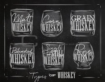 Poster types whiskey