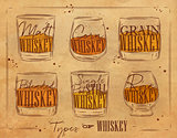 Poster types whiskey craft