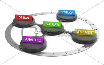 ADDIE Model, Marketing and Business Framework