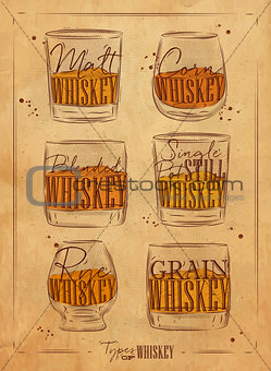 Poster types whiskey craft paper