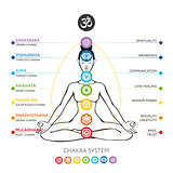 Chakras system of human body