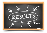 Blackboard Results Focus