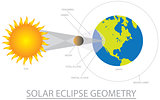 Solar Eclipse Geometry Illustration