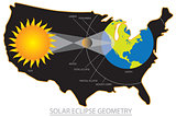 2017 Total Solar Eclipse Across USA Geometry Illustration