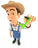 3d farmer drawing positive check mark