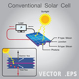 Solar energy power diagram.