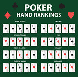 Playing cards poker hand rankings symbol set. Collection of combinations. Isolated on a green background. Vector illustration.