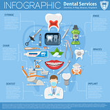 Dental Services Infographics
