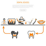 Process of Dentistry Concept