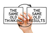 The Same Old Thinking The Same Old Results