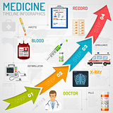 Medical Services Timeline Infographics