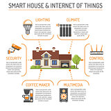 Smart House and Internet of Things Infographics