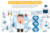 Center of Molecular Genetics