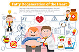 Fatty Degeneration of the Heart