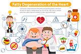 Fatty Degeneration of the Heart