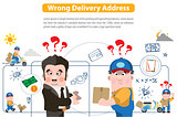 Wrong Delivery Address