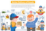 Better Delivery of Goods