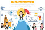 The Right Investment